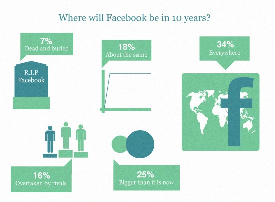 Facebook-in-10-years