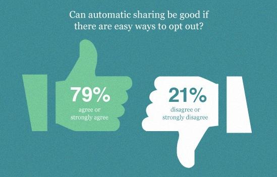 facebook-autosharing